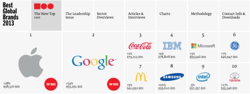 Interbrand - Best Global Brands 2013