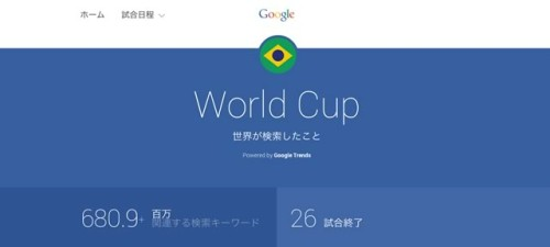 World Cup Trends by Google