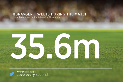 Tweets During The Match 35.6 million Tweets